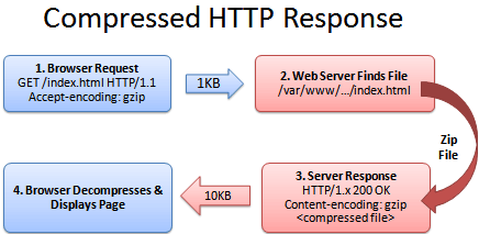 http://shvetsgroup.com/files/images/HTTP_request_compressed.png